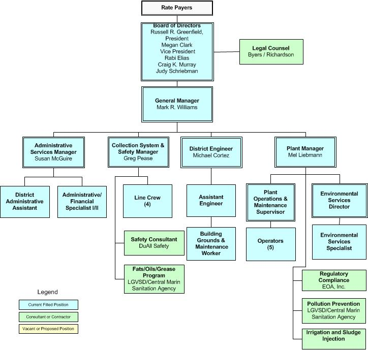 Organizational Chart | Las Gallinas Valley Sanitary District