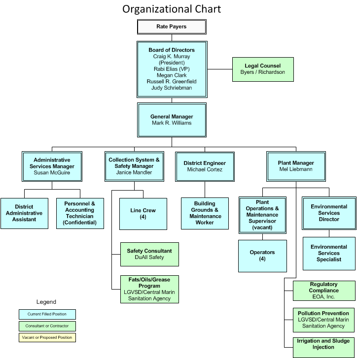 web organizational structure pictures to pin on pinterest